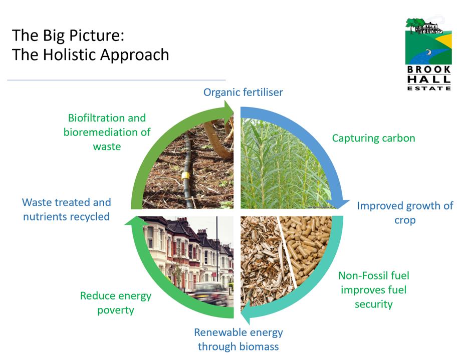 Brook Hall sustainability ethos infographic