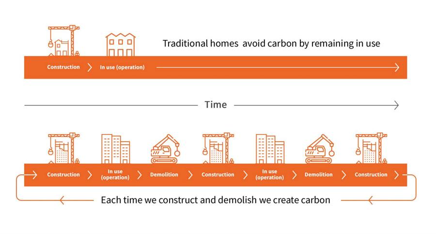 Carbon use in new-builds v older buldings