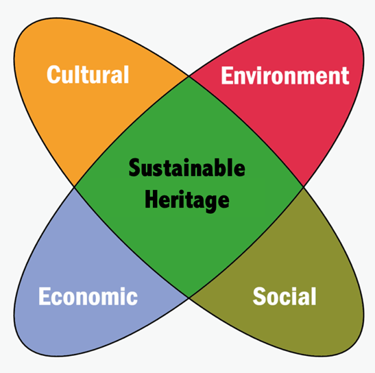 Four wings of heritage sustainability