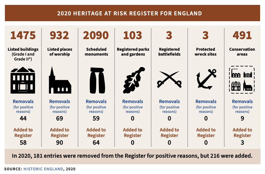 Heritage at Risk Register from Historic England